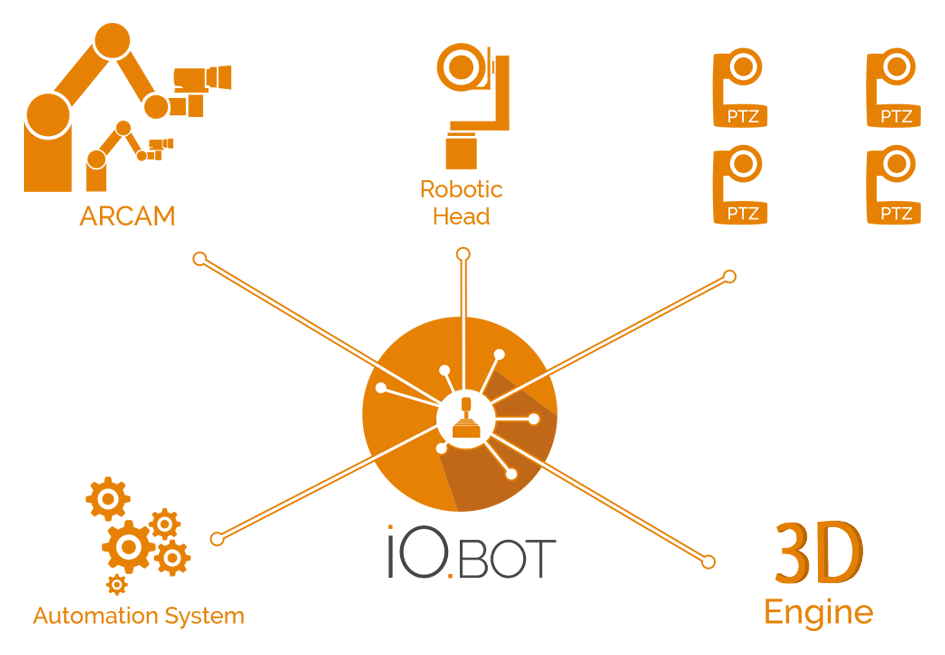 IO.BOT software control ARCAM robotic arm and all your PTZs
